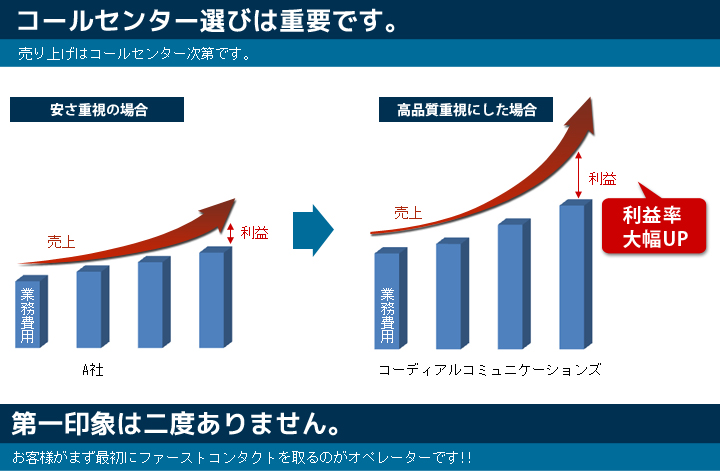 売上増大グラフ